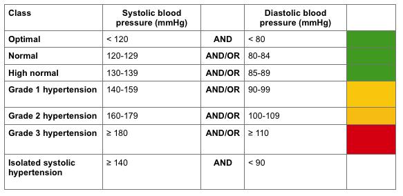 Blood lead level